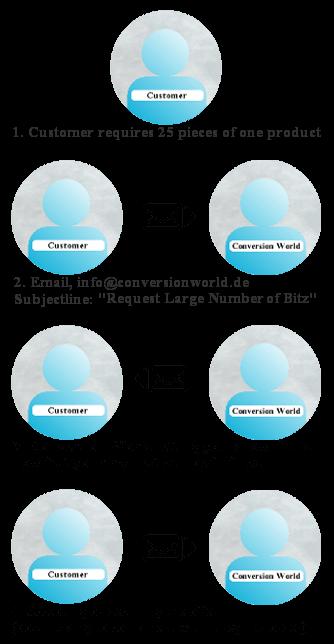 Seneste Request large number of Bitz - Conversion World DH17